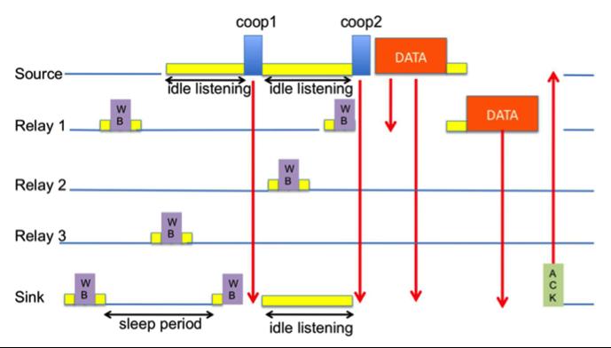 Cooperative MAC Protocol